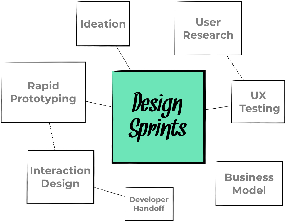 NoPilots Design Sprint Process